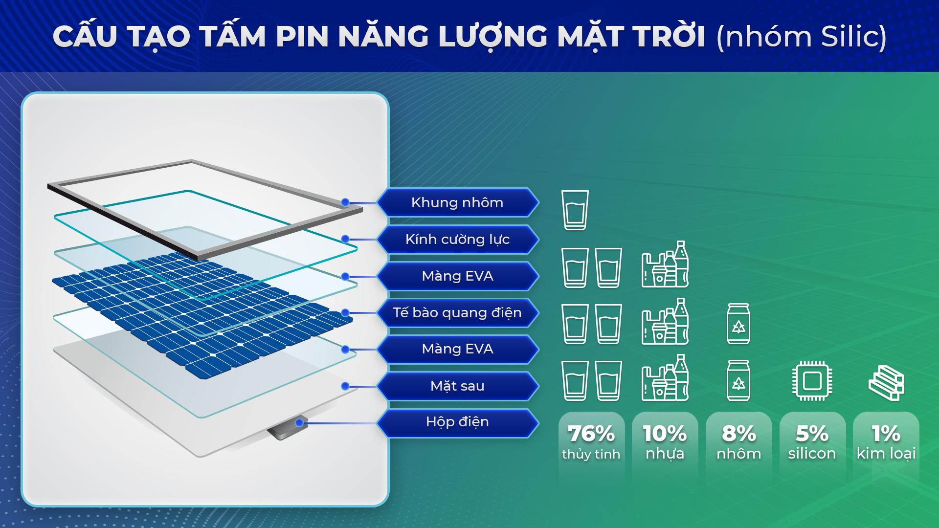 Tấm pin năng lượng mặt trời, vòng tuần hoàn từ mái nhà đến tái chế